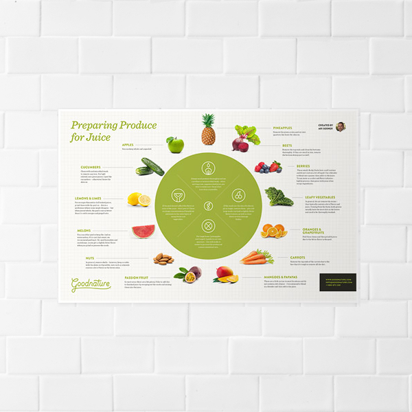 """Preparing Produce for Juice 17"""" x 11"""" Guide  - Part #26252"""