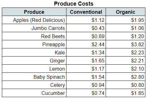 Produce Costs From Distributor