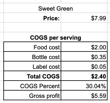 Juice Cost Of Goods Example